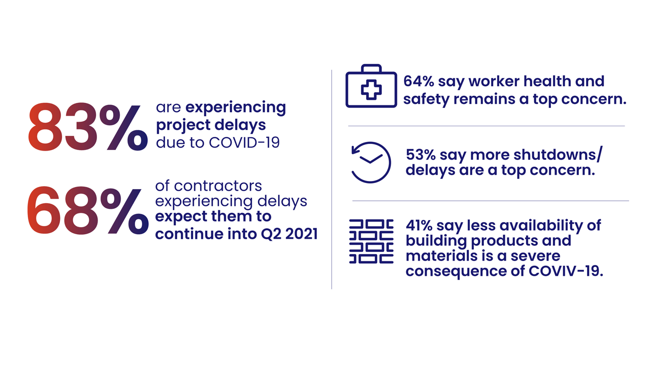 Construction Insights Infographic
