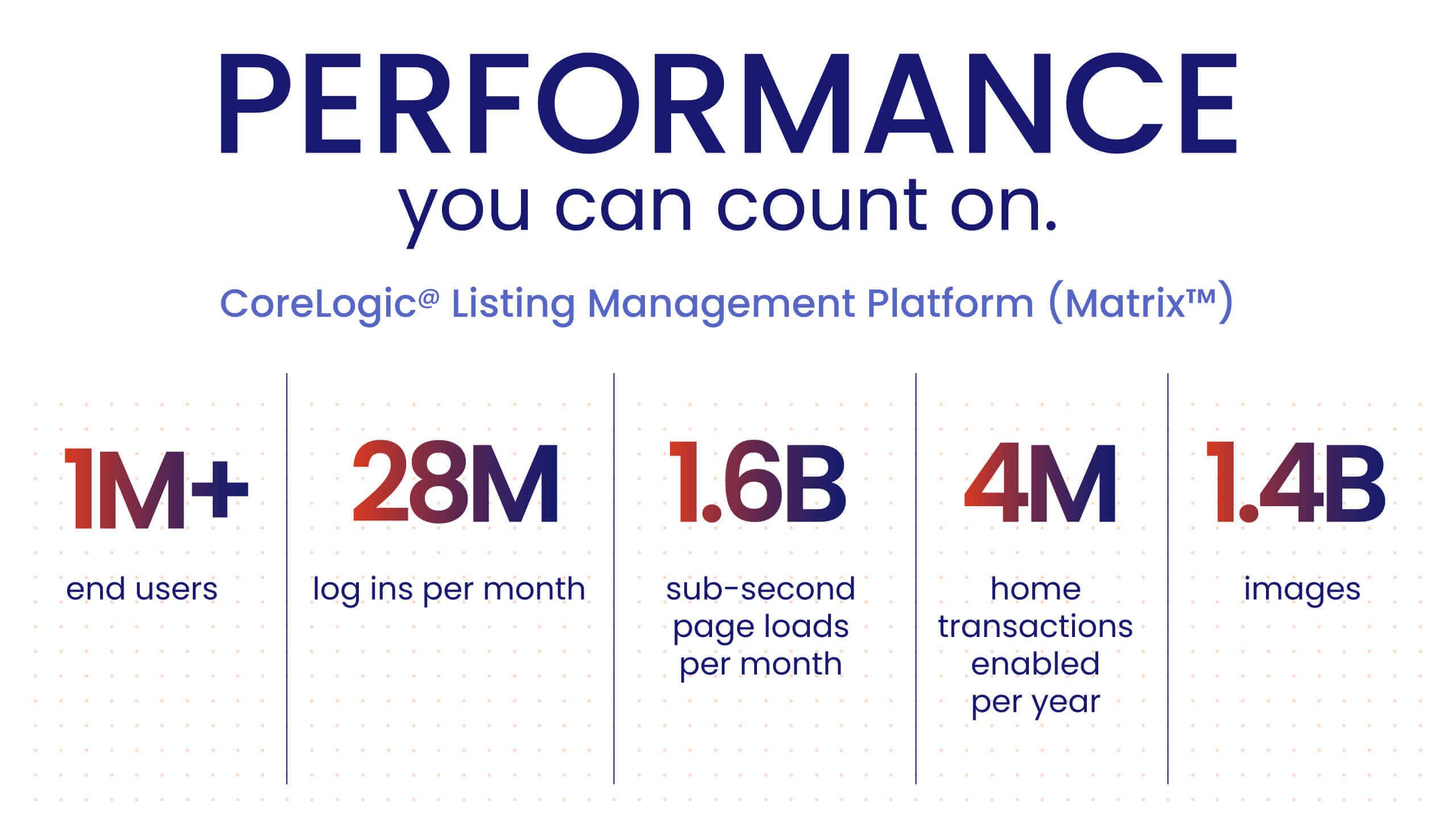 CoreLogic Multiple Listing Enterprise Solutions - Listing Management and Public Records