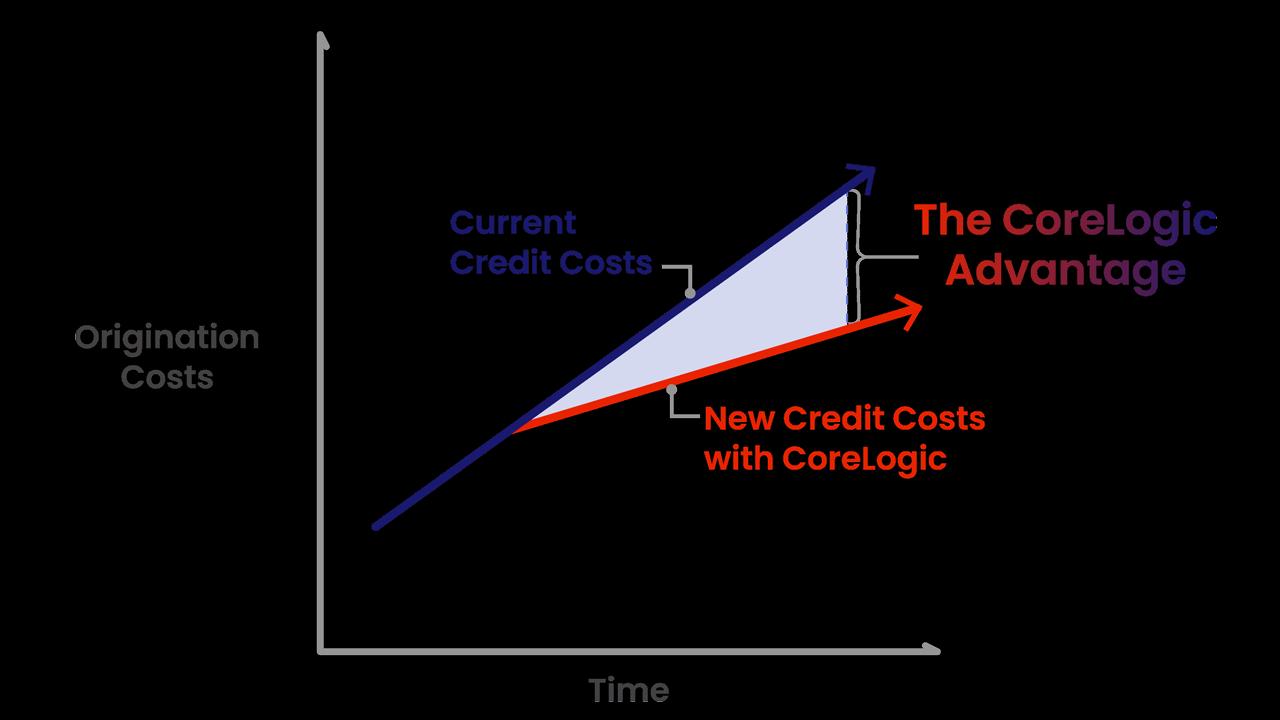 CoreLogic Digital Borrower Solutions Chart Infographic