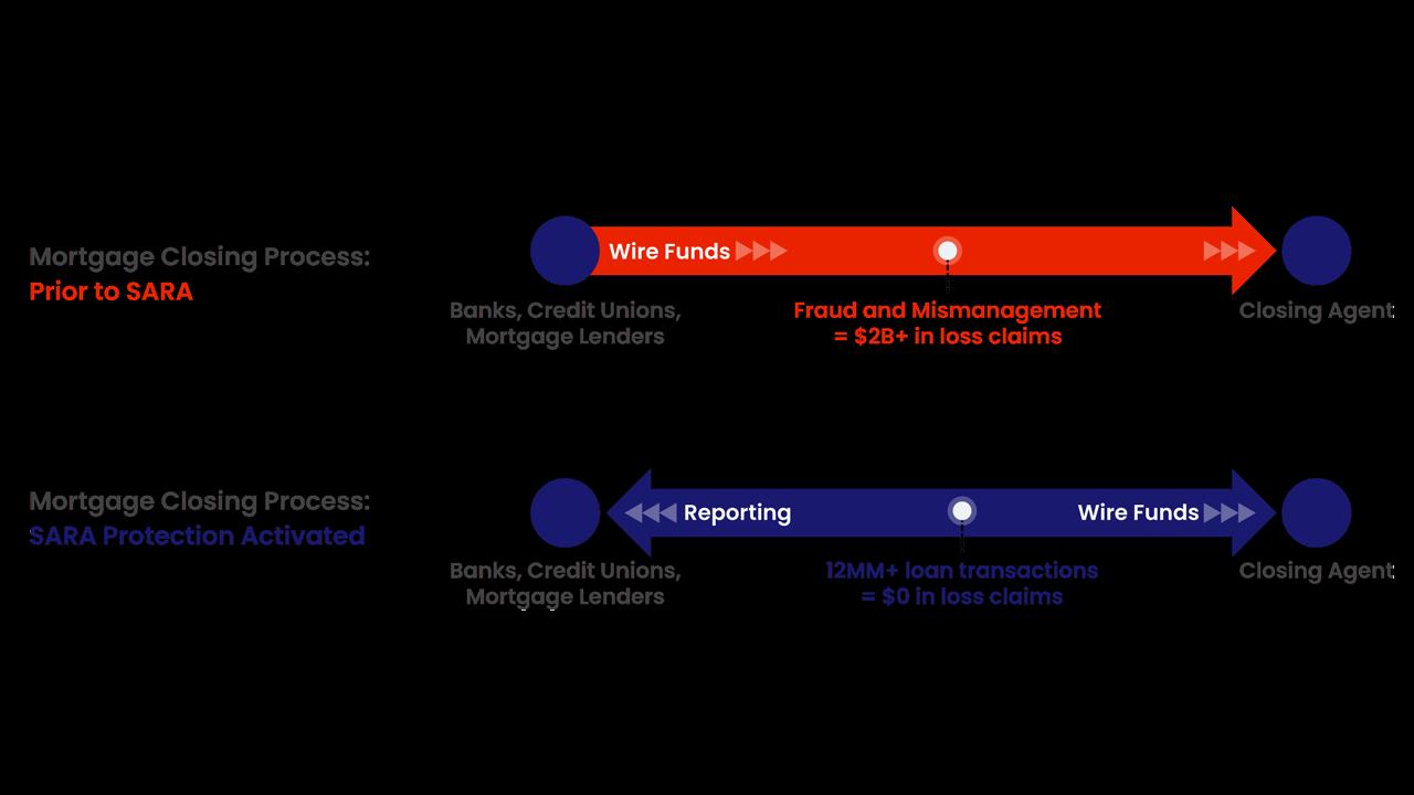 CoreLogic Origination Risk Infographic