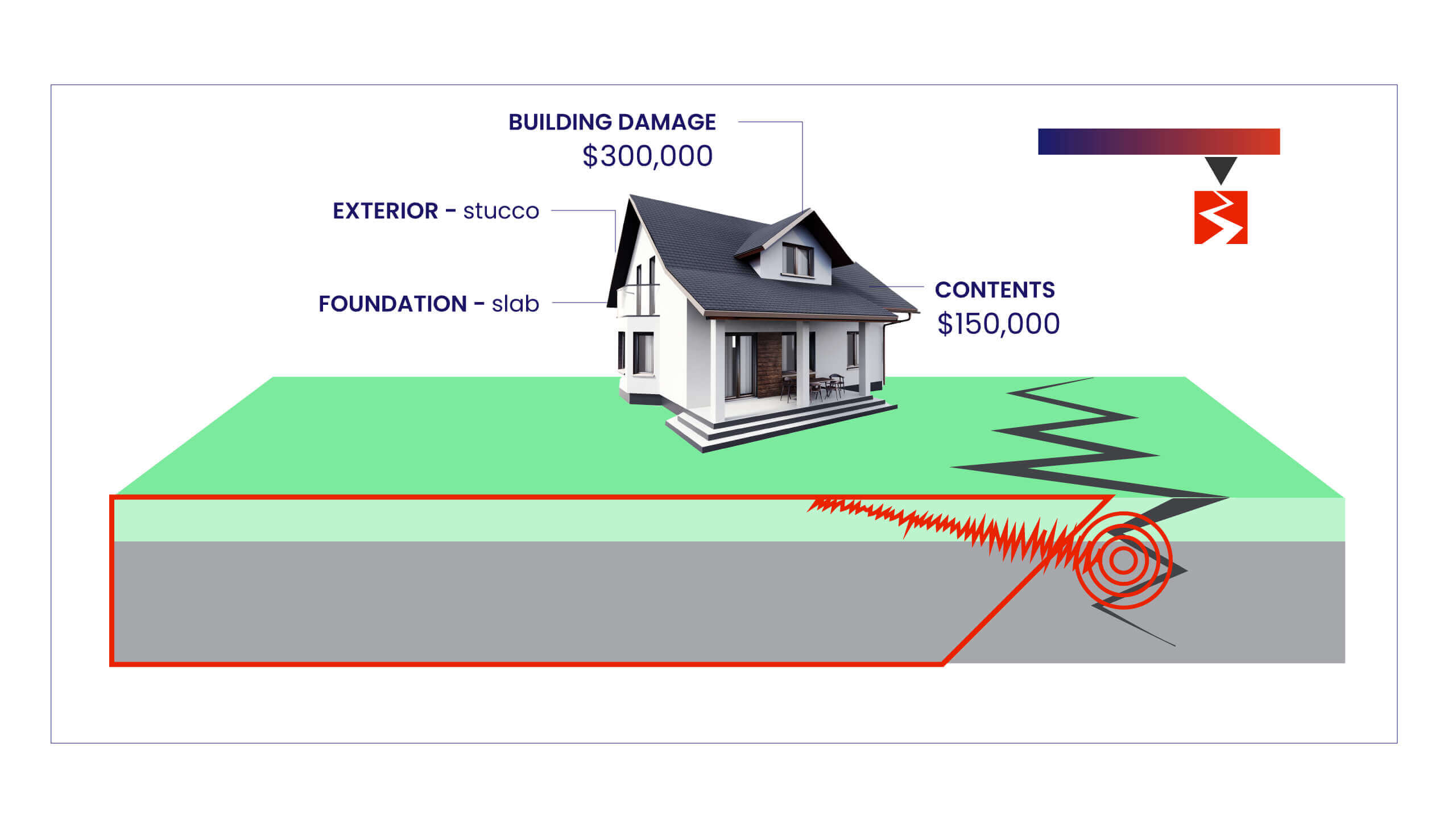 Content Block Image - The Majority of Underinsurance in the United States Involves Earthquake Risk