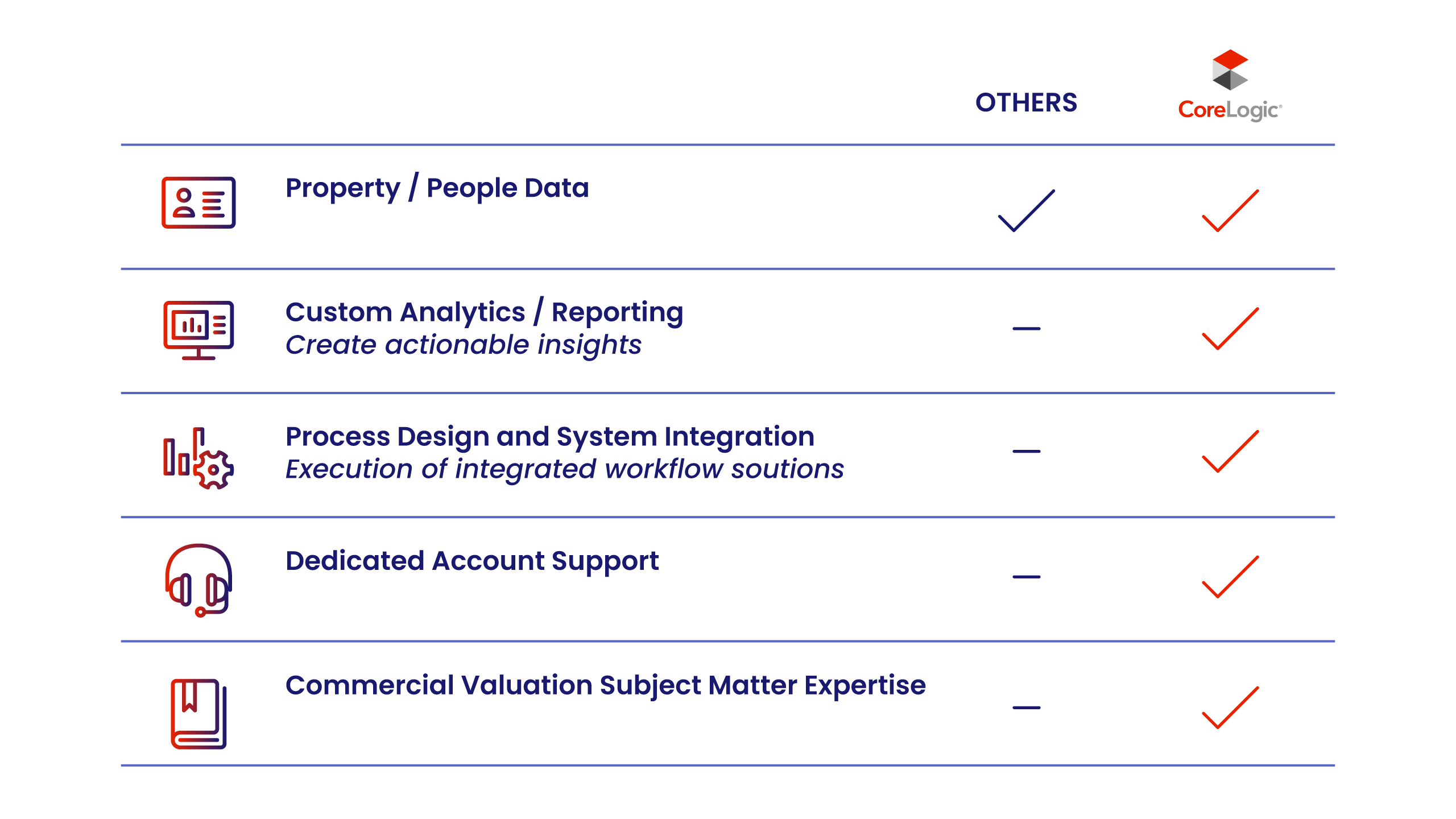 CoreLogic Commercial Tax Solutions - CoreLogic provides Property / People Data, Custom Analytics / Reporting, Process Design and System Integratoin, Dedicated Accont Support, and Commercial Valuation Subject Matter Expertise