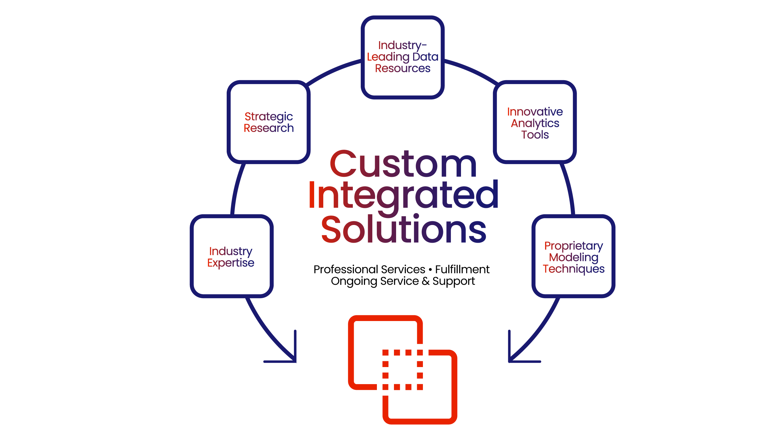 CoreLogic Advisory Services offers Custom Integrated Solutions - Professional Services, Fulfillment, Ongoing Services & Support