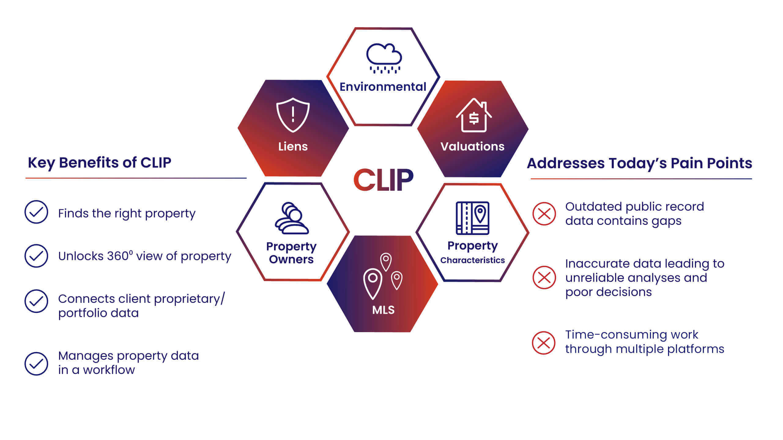 CoreLogic Data - Graphic Infographic for CLIP