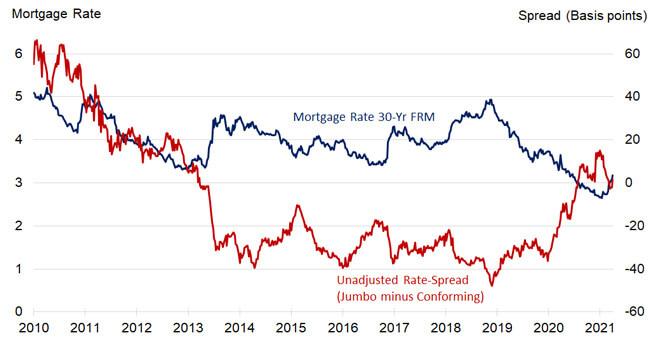 Figure 1: Mortgage Rate versus Jumbo-Conforming Spread