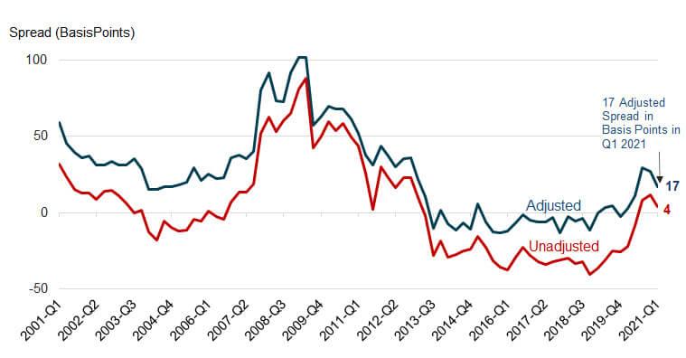 Figure 2: Adjusted Quarterly Jumbo-Conforming Spread Estimates, 2001 Q1-2021 Q1