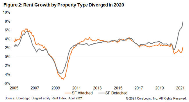 Figure 2: Rent Growth by Property Type Diverged in 2020