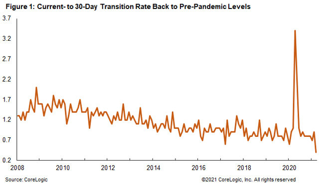 Figure 1: Current- to 30-Day Transition Rate Back to Pre-Pandemic Levels