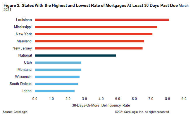 Figure 2: States With the Highest and Lowest Rate of Mortgages At Least 30 Days Past Due March 2021