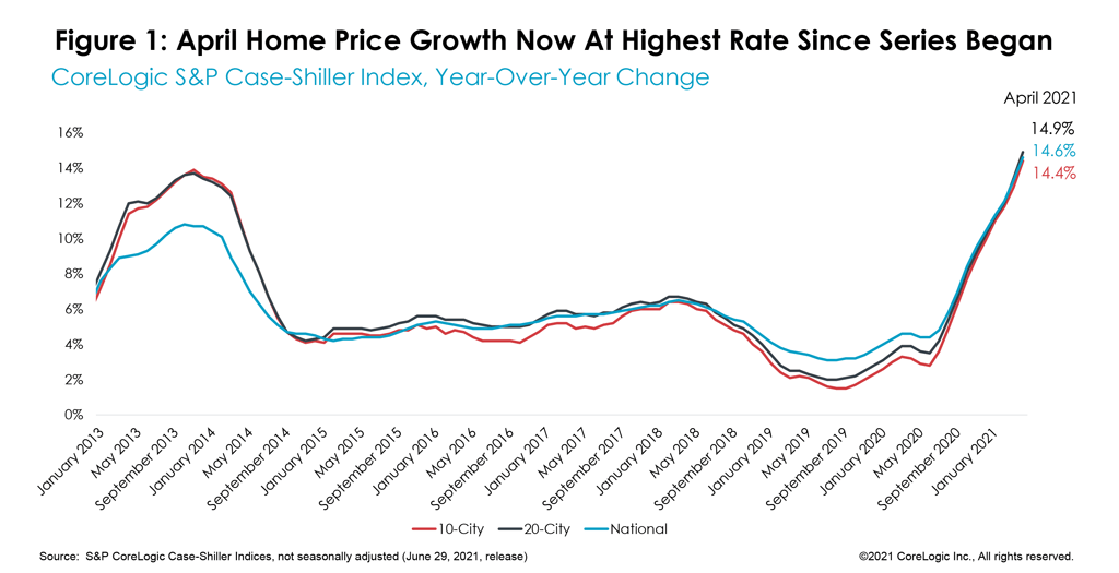 Figure 1: April Home Price Growth Now At Highest Rate Since Series Began
