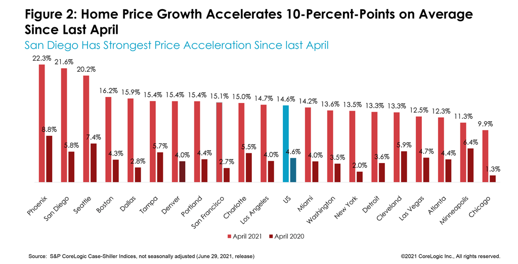 Figure 2: Home Price Growth Accelerates 10-Percent-Points on Average Since Last April