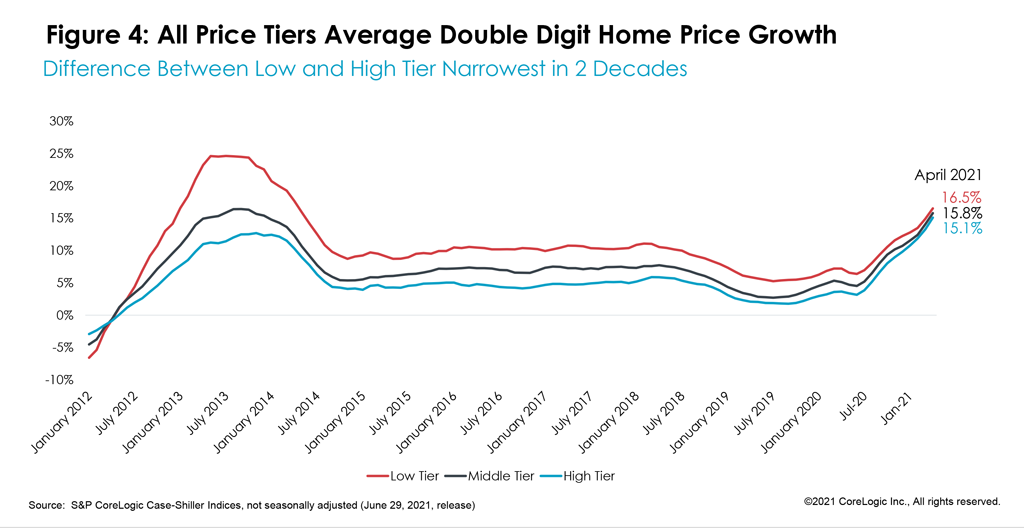Figure 4: All Price Tiers Average Double Digit Home Price Growth
