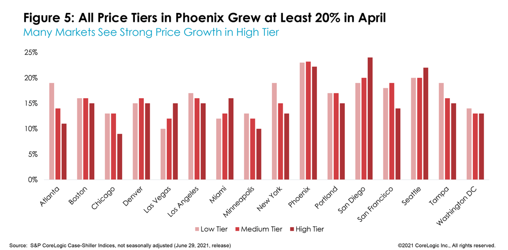 Figure 5: All Price Tiers in Phoenix Grew at Least 20% in April