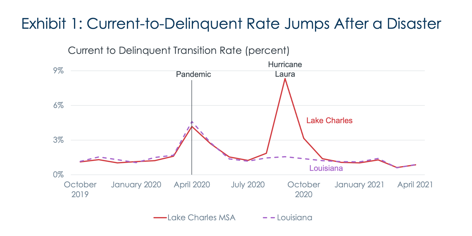 Exhibit 1: Current-to-Delinquent Rate Jumps After a Disaster