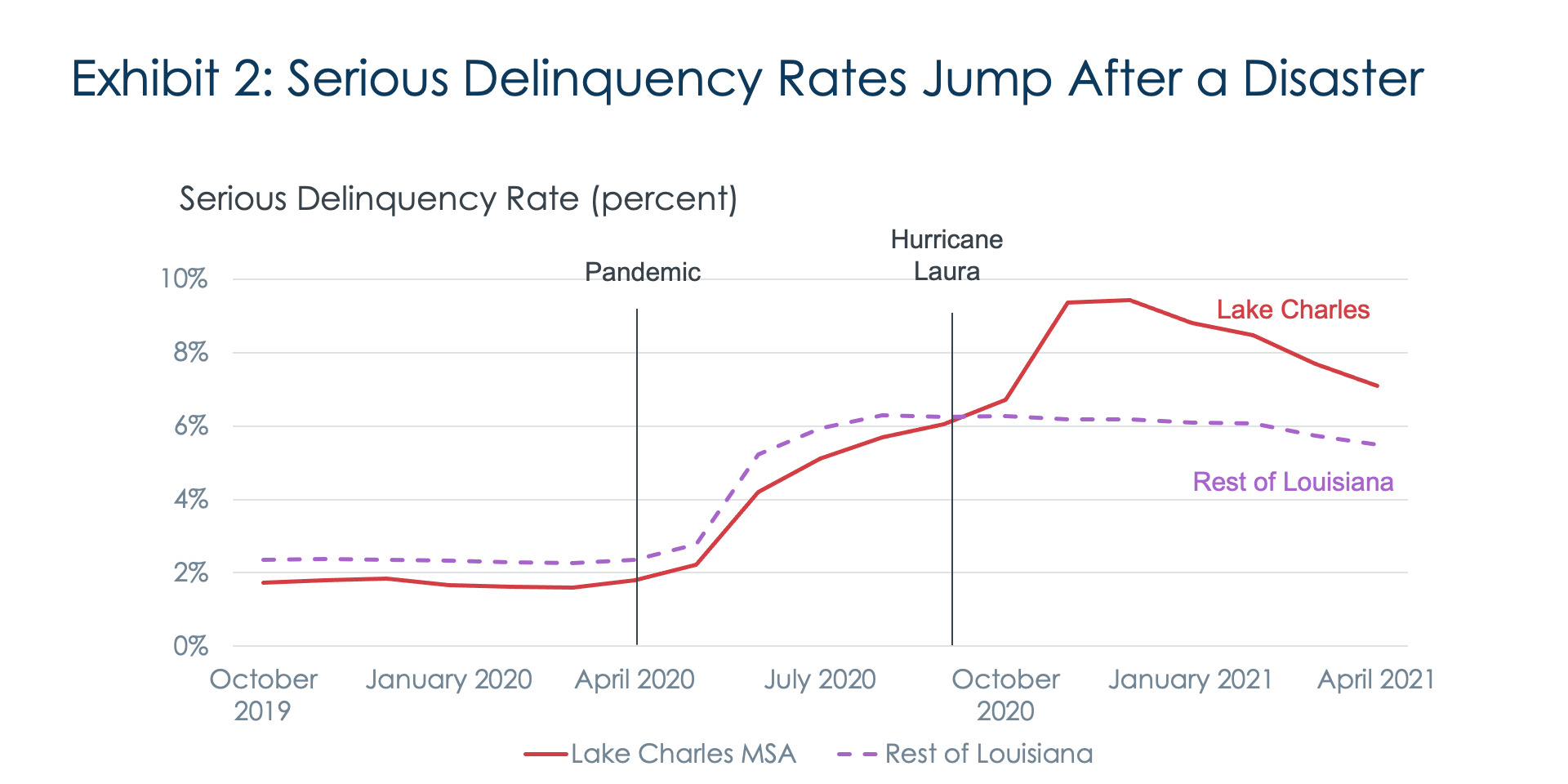Exhibit 2: Serious Delinquency Rates Jump After a Disaster