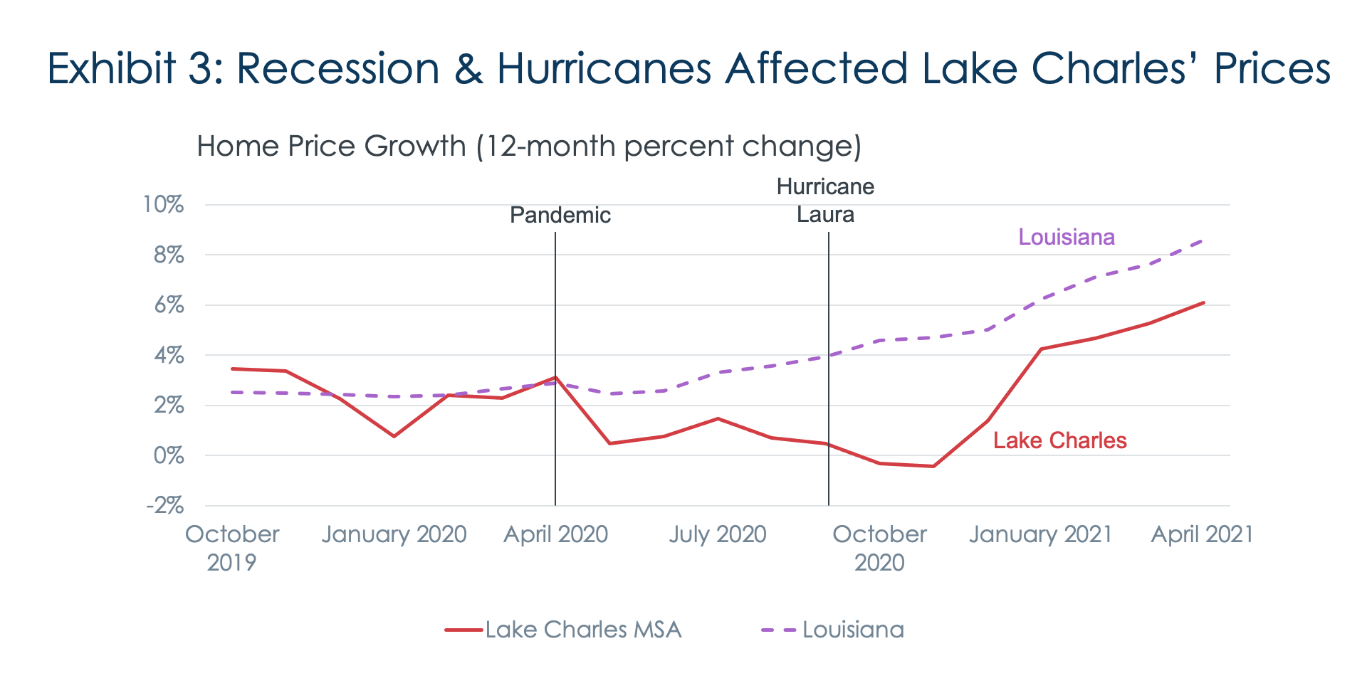 Exhibit 3: Recession & Hurricanes Affected Lake Charles' Prices
