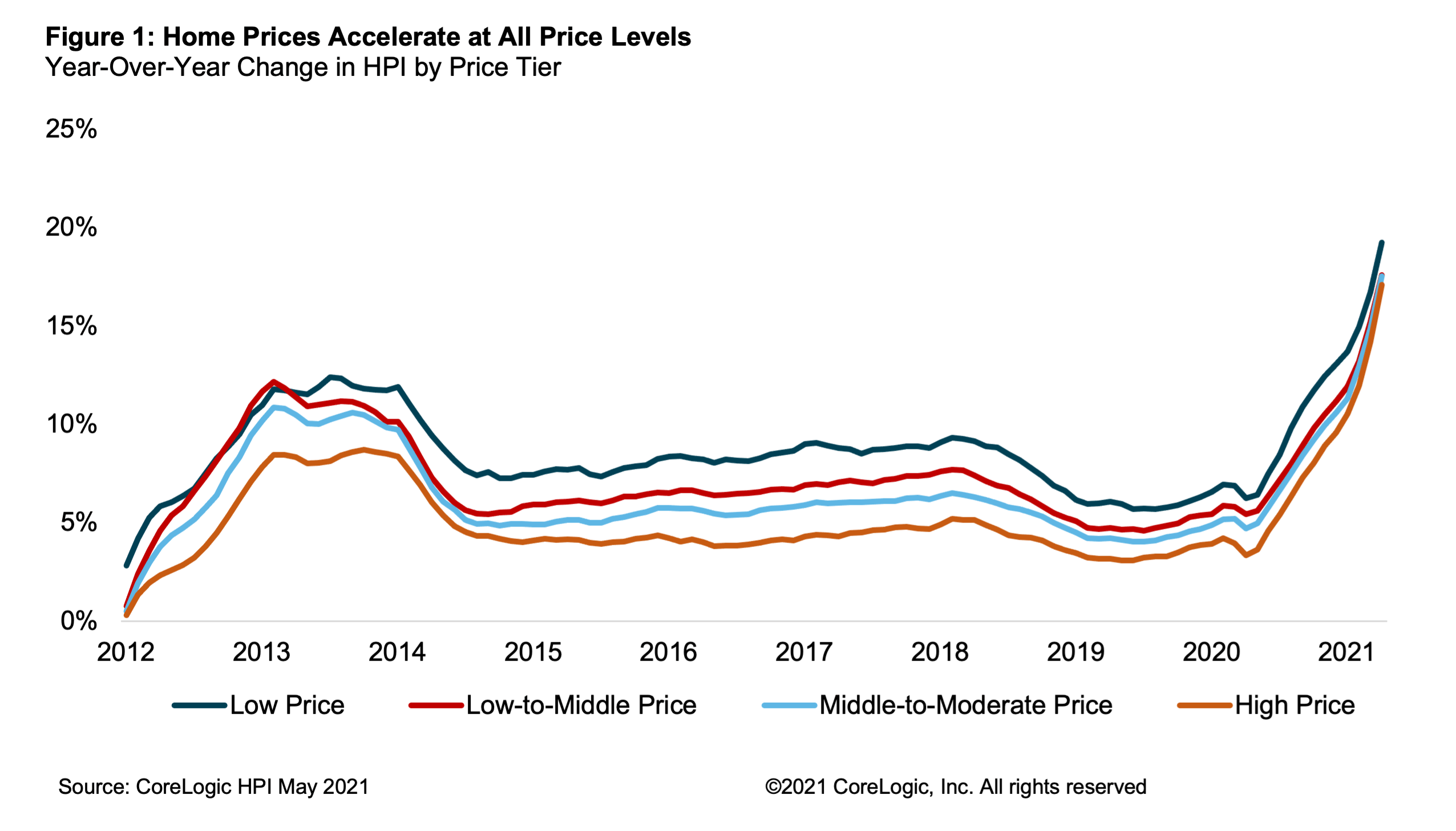 Figure 1: Home Prices Accelerate at All Price Levels. Year-over-year change in HPI by price tier