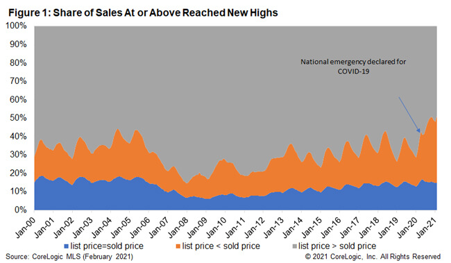 Figure 1: Share of Sales At or Above Reached New Highs