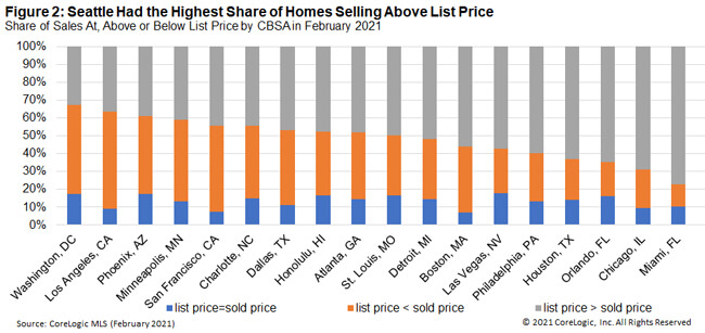 Figure 2: Seattle Had the Highest Share of Homes Selling Above List Price