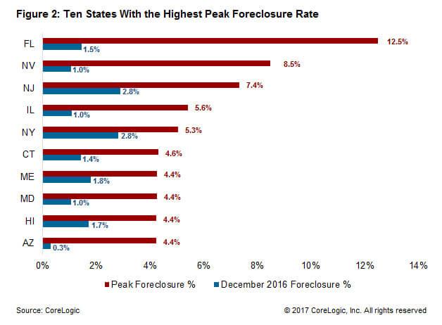 Figure 2: Ten states with the highest peak foreclosure rate. FL, NV, NJ, IL, NY, CT, ME, MD, HI, AZ