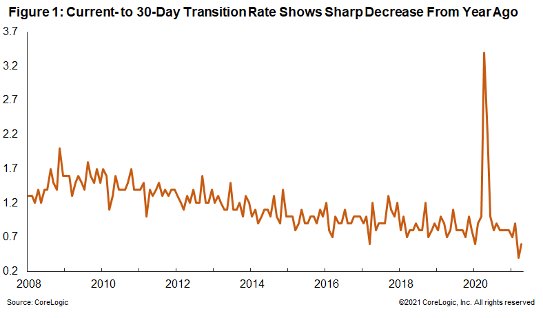 Figure 1: Current- to 30-Day Transition Rate Shows Sharp Decrease From Year Ago