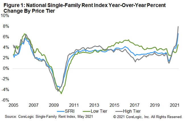 Figure 1: National Single-Family Rent Index Year-Over-Year Percent Change By Price Tier