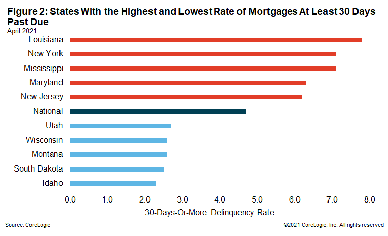 Figure 2: States With the Highest and Lowest Rate of Mortgages At Least 30 Days Past Due