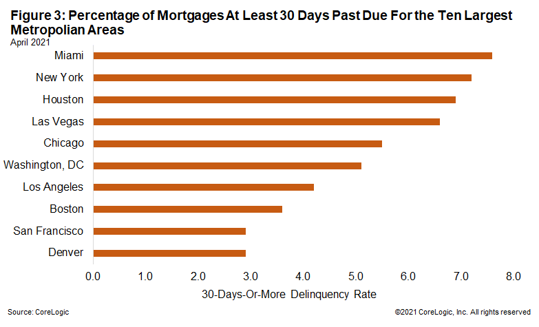 Figure 3: Percentage of Mortgages At Least 30 Days Past Due For the Ten Largest Metropolian Areas