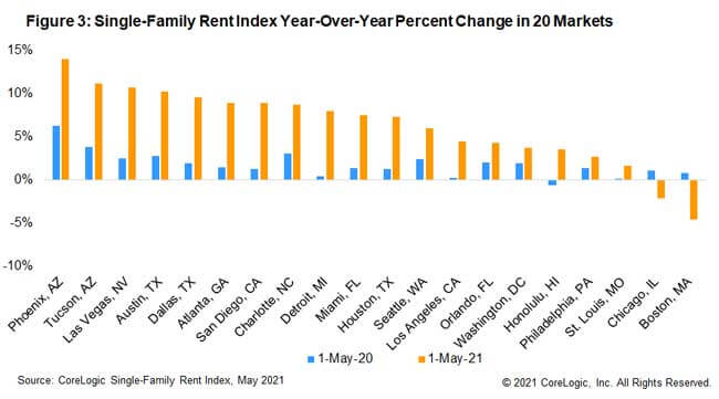 Figure 3: Single-Family Rent Index Year-Over-Year Percent Change in 20 Markets