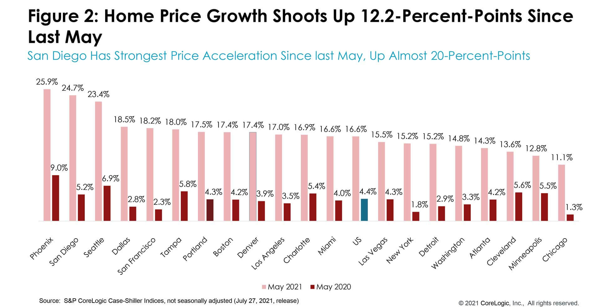 Figure 2: Home Price Growth Shoots Up 12.2-Percent-Points Since Last May