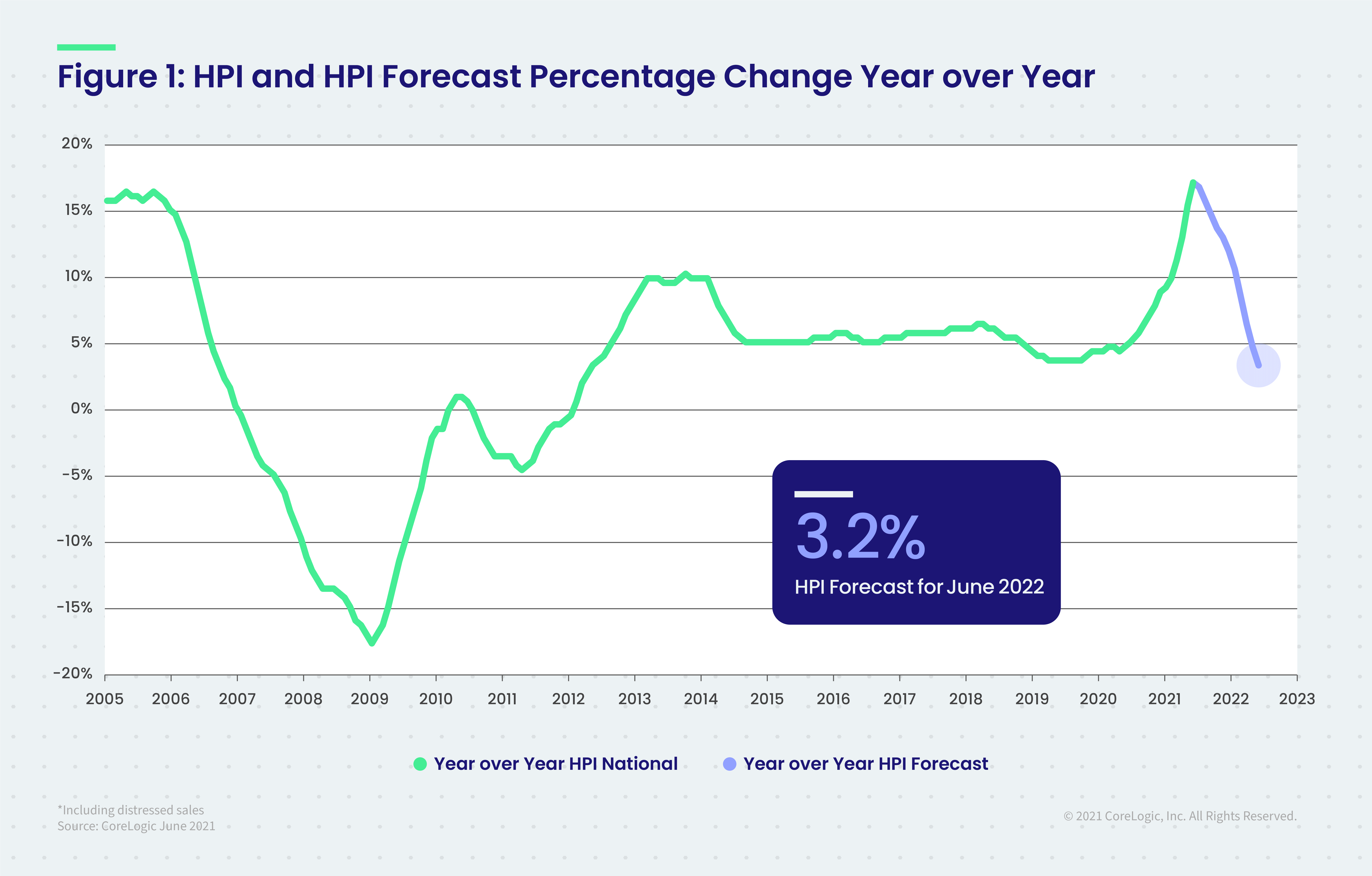 Figure 1 HPI and HPI Forecast Percentage Change Year over Year