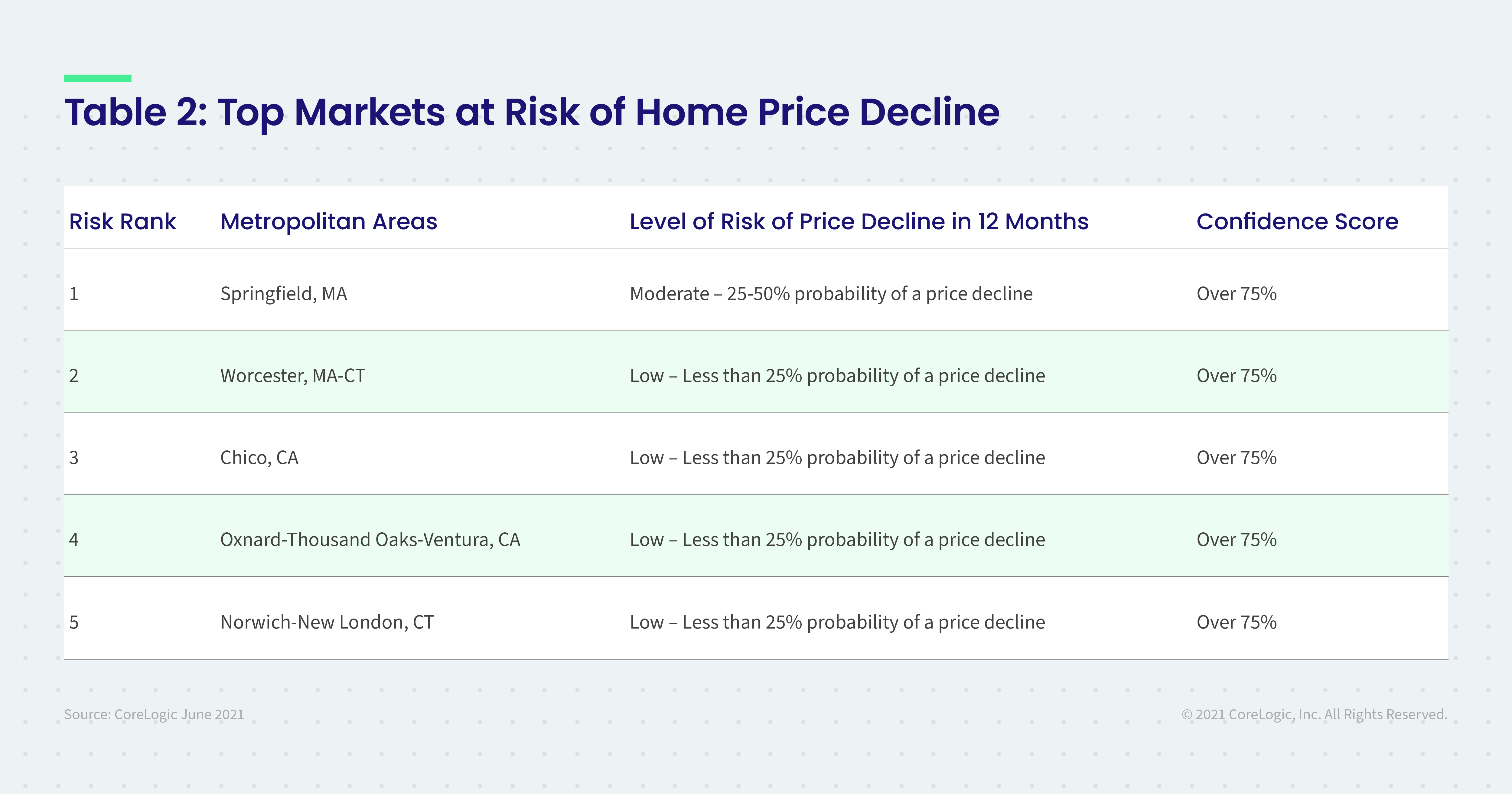 Table 2: Top Markets at Risk of Home Price Decline