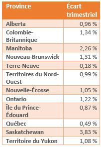 Q120128-Residential Province_french