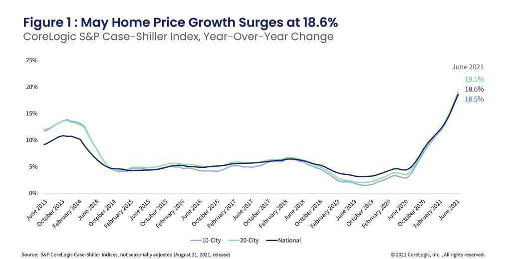Figure 1 : May Home Price Growth Surges at 18.6%