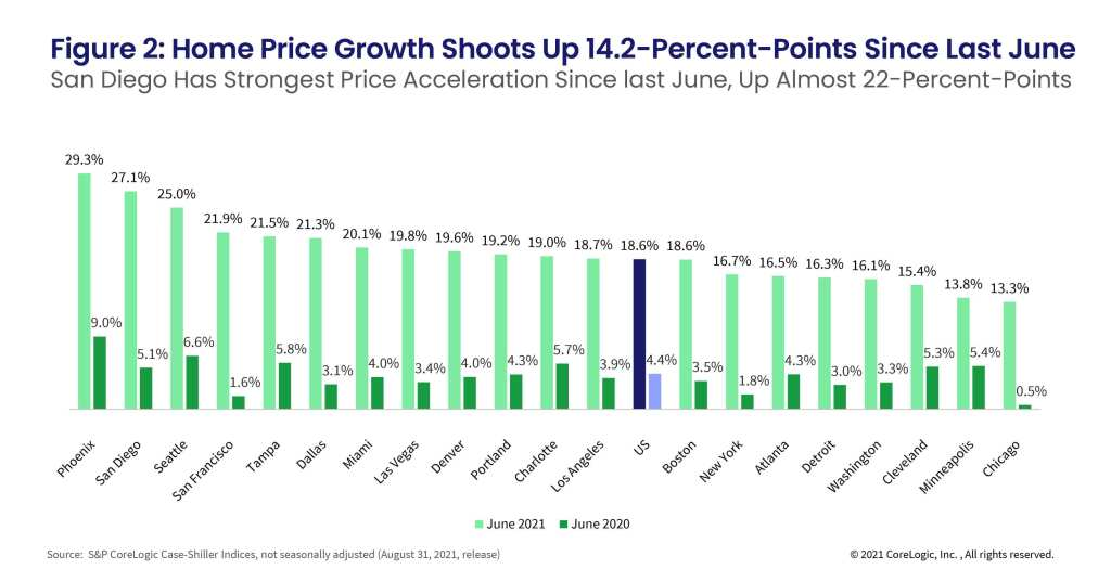 Figure 2: Home Price Growth Shoots Up 14.2-Percent-Points Since Last June