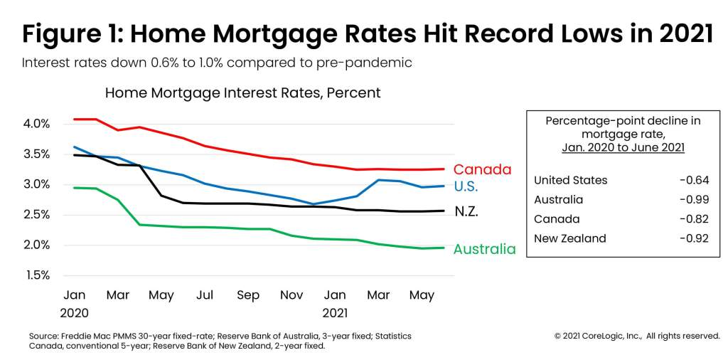 Figure 1 Home Mortgage Rates Hit Record Lows in 2021