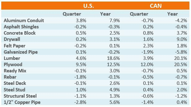 Q1 2018 Overview Index