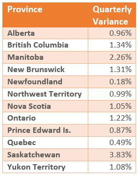 q1 2018 residential canada-by-province-english