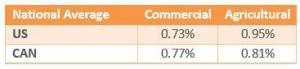 Q1 2018 Commercial  National Average Index