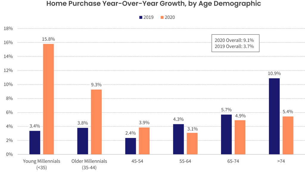 Figure 1: Millennial Buyers Are the Fastest-Growing Buyer Segment in 2020