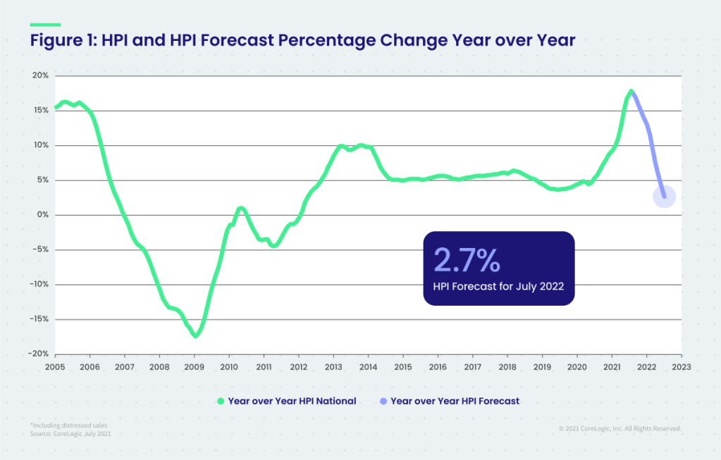 Figure 1 : HPI and HPI Forecast Percentage Change YOY