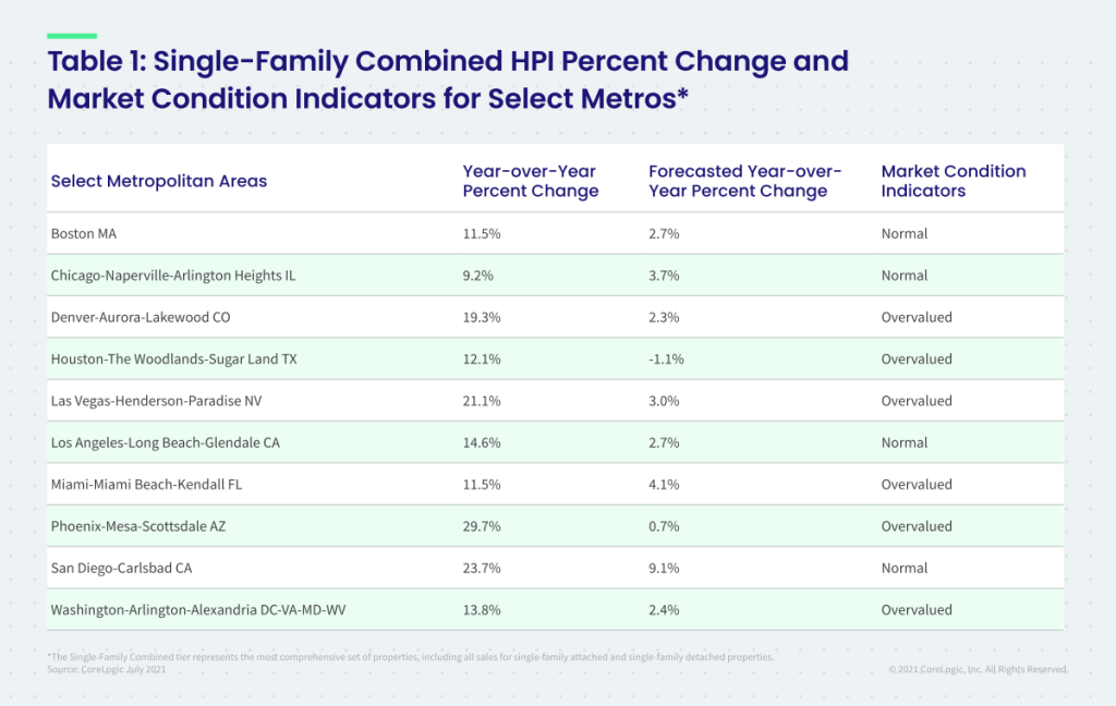 Table 1:  Single Family Combined HPI Percent Change and Market Condition Indicators for Select Metros