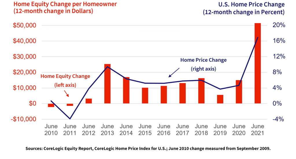 Graph for Home Price Growth Drives Equity Wealth Creation