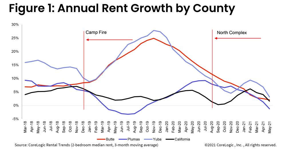 Figure 1 Annual Rent Growth by County