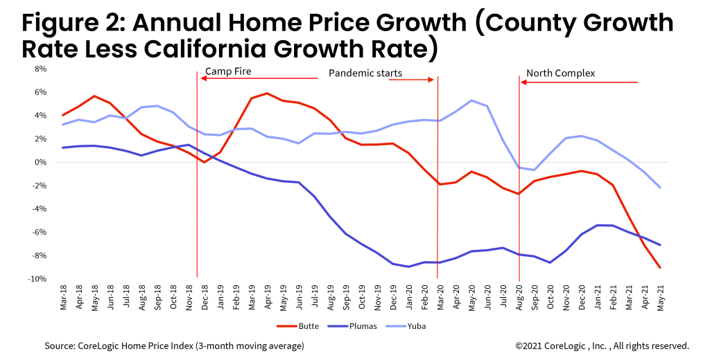 Figure 2 Annual Home Price Growth County Growth Rate Less California Growth Rate