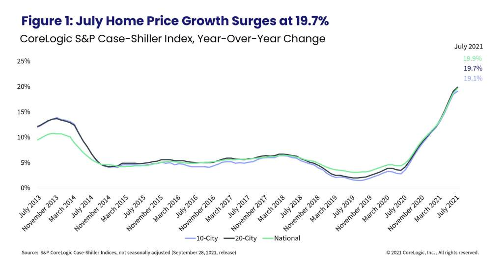 Figure 1: July Home Price Growth Surges at 19.7%