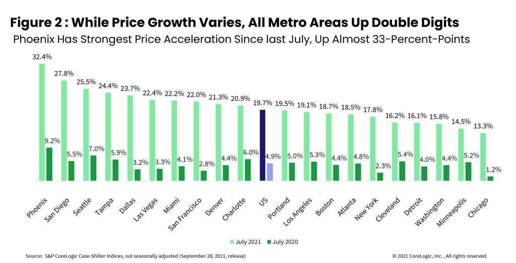Figure 2 : While Price Growth Varies, All Metro Areas Up Double Digits