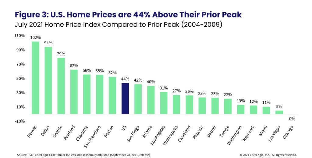 Figure 3: U.S. Home Prices Are 44% Above Their Prior Peak