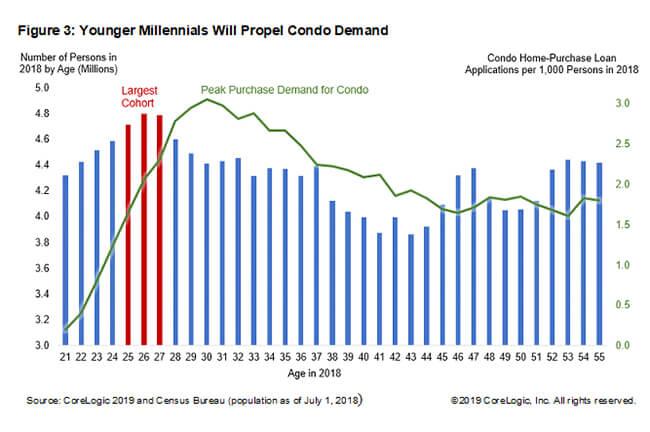 Younger Millennials Will Propel Condo Demand