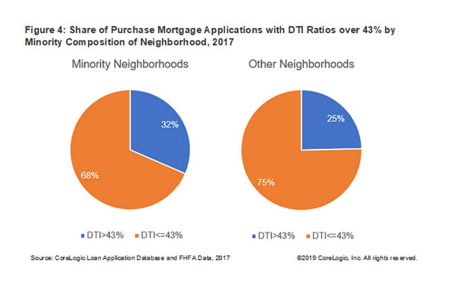 Share of Purchase Mortgage Applications with DTI Ratios over 43% by Minority Composition of Neighborhood, 2017